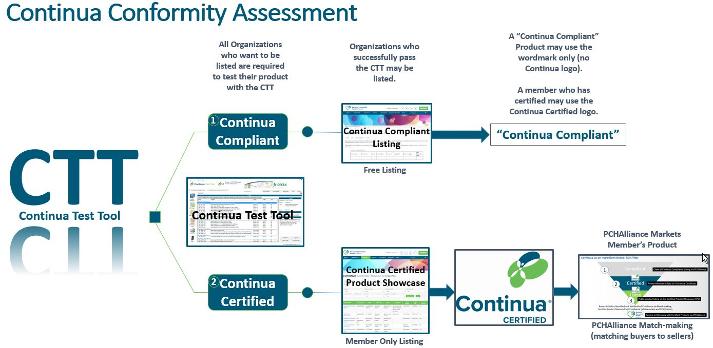 Continua certified continua compliant process personal connected match making where pchalliance matches buyers to sellers thought its certified product showcase enabling tenders inquireys and prospects to see what 1betcityfo Images