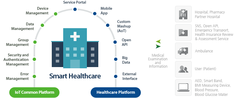 Nhealthcare Smart Healthcare Personal Connected Health
