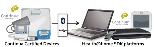 HealthLink USB Manager with Weighing Scale (OXP lib, PAN ...
